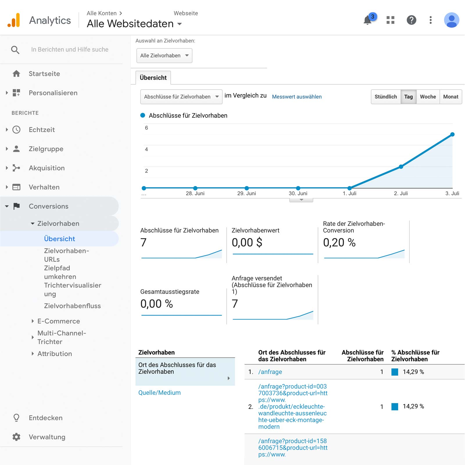 Contact Form 7 Formulare in Google Analytics tracken